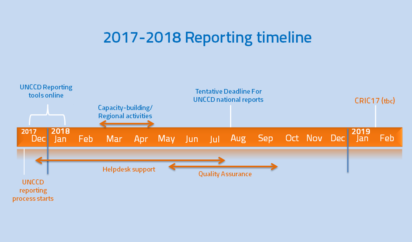 2017-2017 Reporting timeline